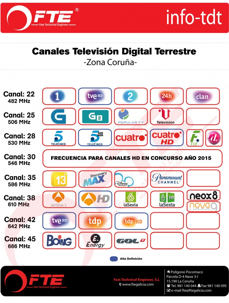 Canales-TDT-Coruña-Ares-LTE
