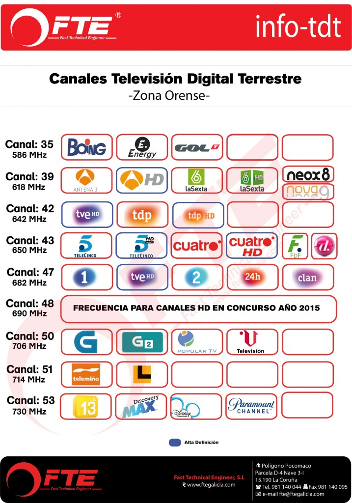 Canales-TDT-Orense-LTE
