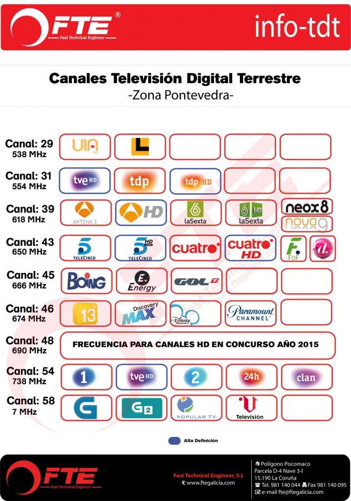 Canales-TDT-Pontevedra-LTE